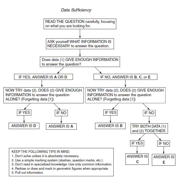 gmat data sufficiency questions pdf download