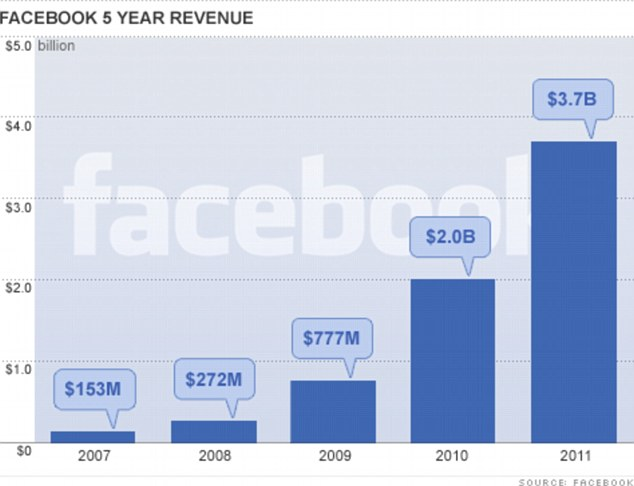 Facebook 2007-2011 Revenue
