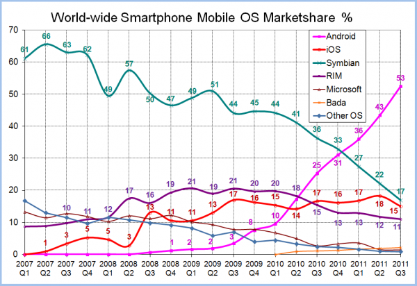 Worldwide Smartphone Marketshare