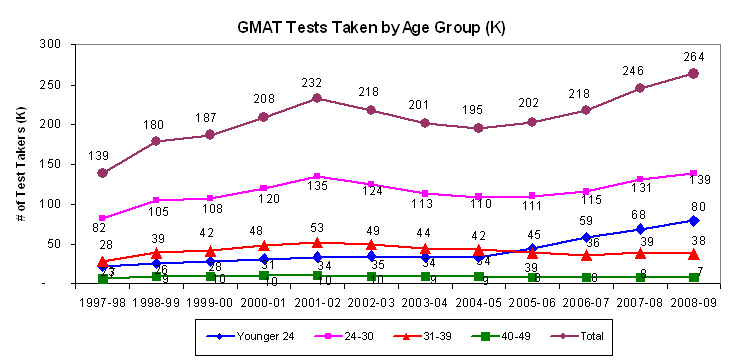 GMAT test takers age group Where Your $250 GMAT Fee Goes