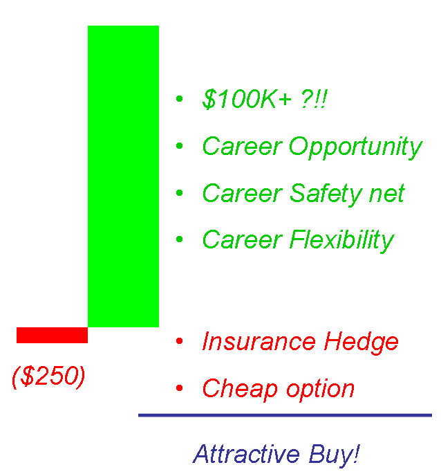 call option gmat Taking the GMAT   A Call Option On Your Future Career