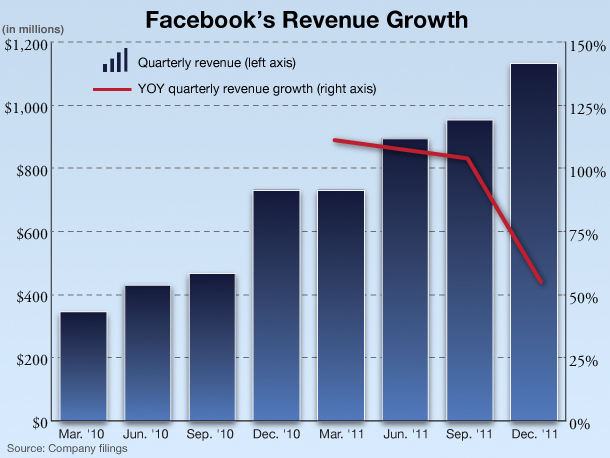 facebook revenue sources essay