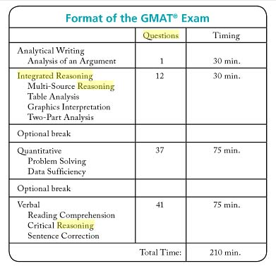 Gmatpill S Review Of Official Guide 13 Og13 For New Gmat