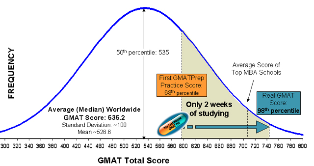 Whats the meaning of GMAT?