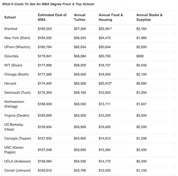 stanford harvard mba cost Stanford MBA Becomes Most Expensive MBA Program In The World (2013)