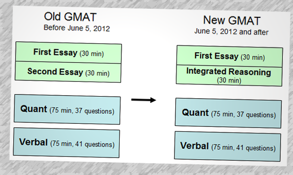 gmat grading essay When you consider essays, recommendation letter, gmat score and  admission interviews, gmat score is the only part of the mba application that is  set into.